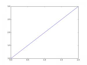 python_graph